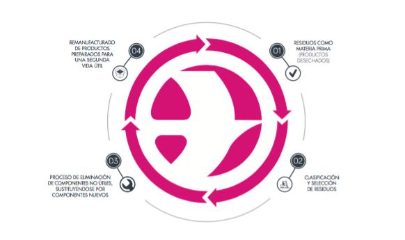 Économie circulaire chez Lizarte: la refabrication